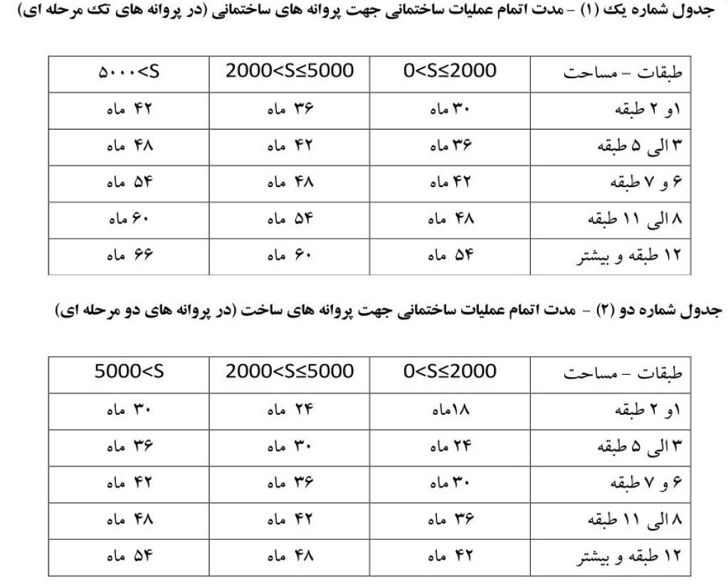 جدول مهلت اتمام عملیات ساختمانی-شرکت تکا