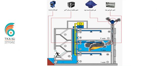 تاثیر ضوابط آتش نشانی بر متراژ مفید املاک شرکت مهندسی تُکا