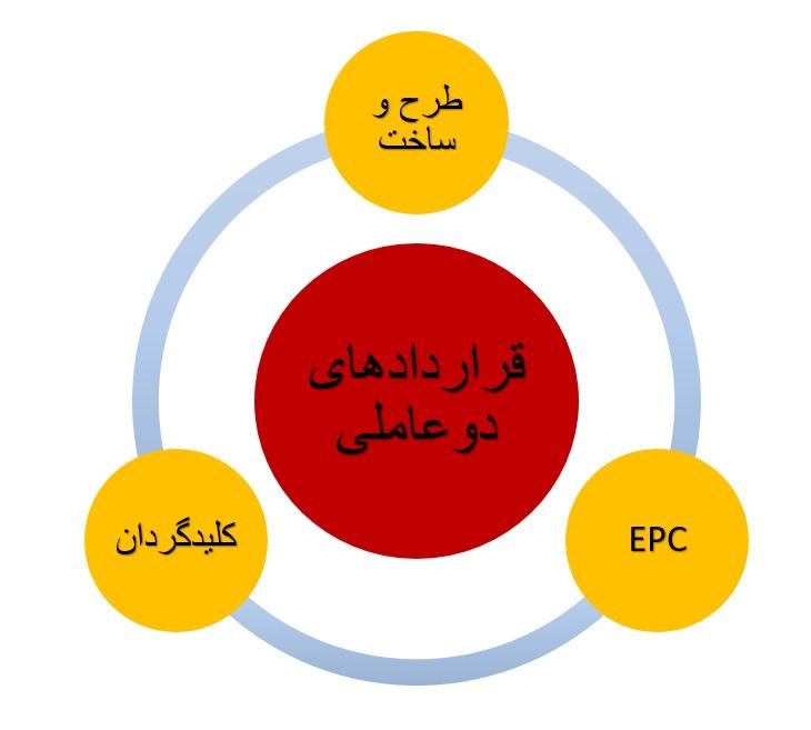 قراردادهای مدیریت پیمان دو عاملی
