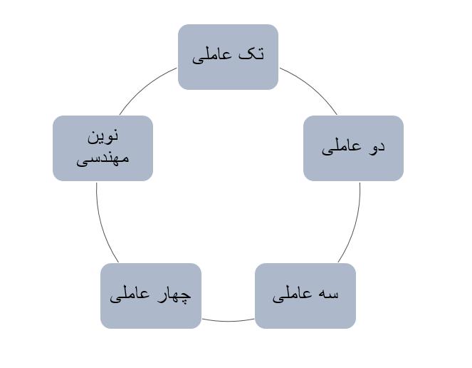 انواع-مدیریت-پیمان-شرکت-تُکا